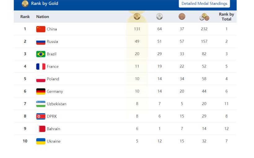 За день до закінчення VII Всесвітніх Іграх серед військовослужбовців збірна України в ТОП-10 у медальному заліку